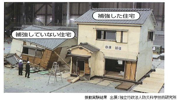 住宅耐震改修補助およびリフォー...